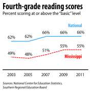 Mississippi Literary Rates Compared to the National Level